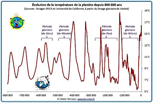 Les cycles de Milankovitch températures sur 400.000 ans