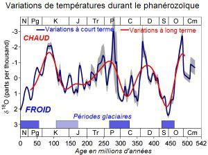 amplitude de variations du climat global depuis 540 millions d'années