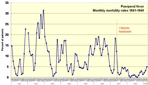 le lavage des mains diminue le nombre des décès causés par la fièvre puerpérale des femmes après l'accouchement de 12% à moins de 1,3%!